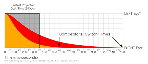 Short Dark Times used with competitors' productrs will cause excess ghosting
