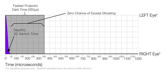 DepthQ® 3D is faster than the fastest digital cinema projector Dark Time to date, with zero chance of excess ghost.